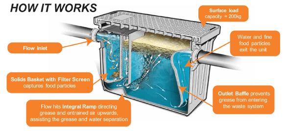 Example grease trap